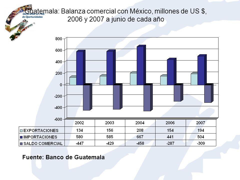 Guatemala: Balanza comercial con México, millones de US $, 2006 y 2007 a junio de cada año Fuente: Banco de Guatemala