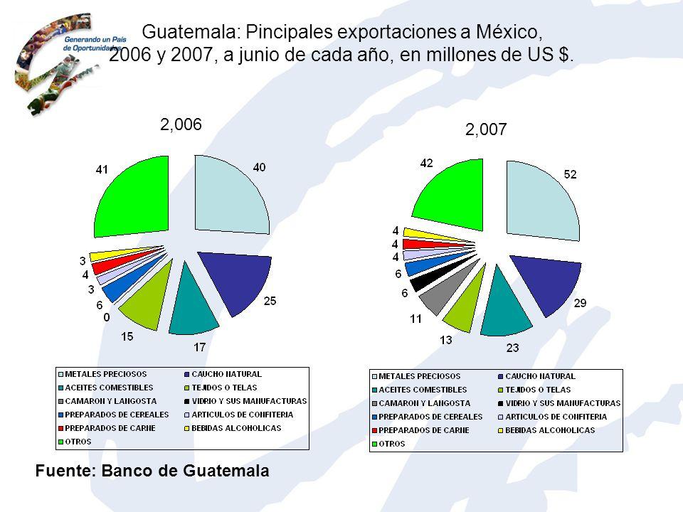 Guatemala: Pincipales exportaciones a México, 2006 y 2007, a junio de cada año, en millones de US $. Fuente: Banco de Guatemala 2,006 2,007