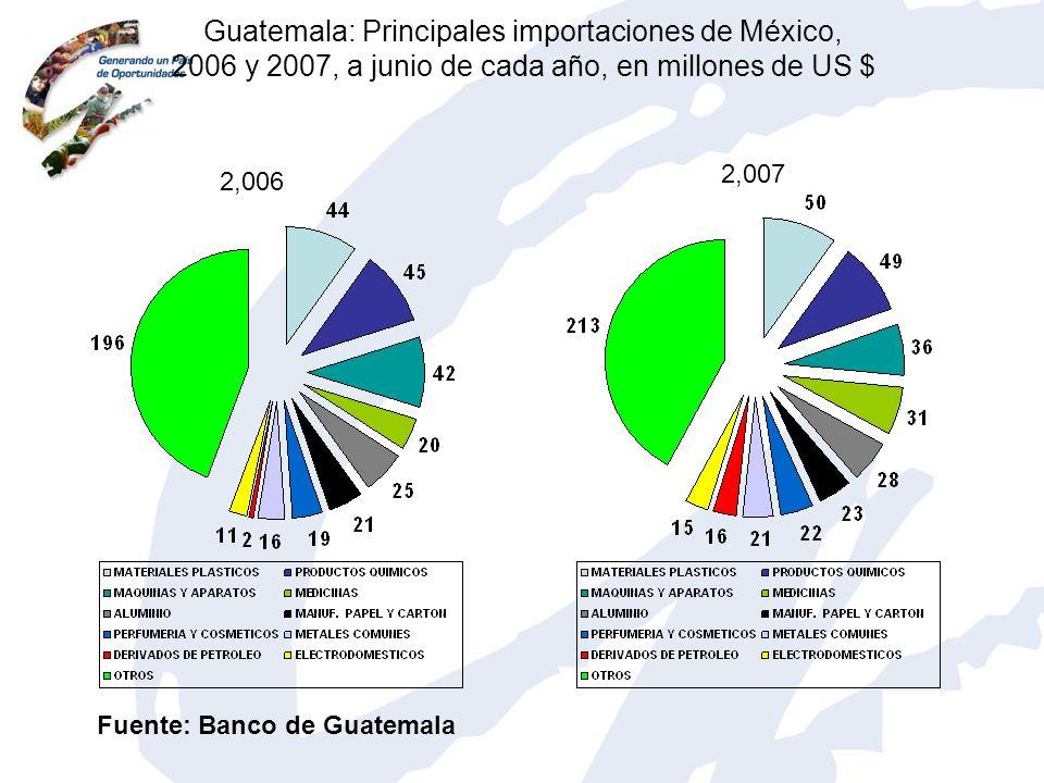 Guatemala: Principales importaciones de México, 2006 y 2007, a junio de cada año, en millones de US $ 2,006 2,007 Fuente: Banco de Guatemala