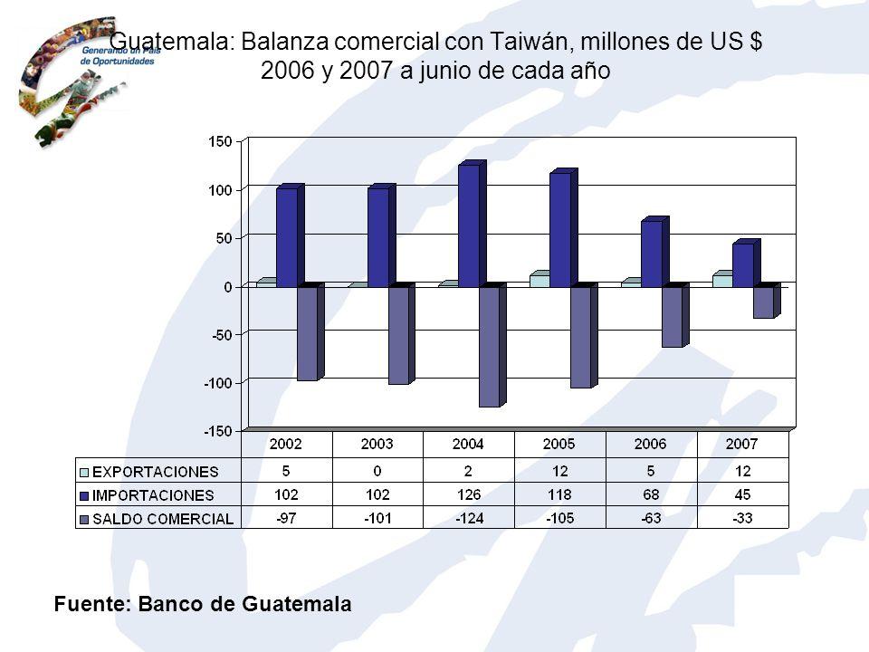 Guatemala: Balanza comercial con Taiwán, millones de US $ 2006 y 2007 a junio de cada año Fuente: Banco de Guatemala