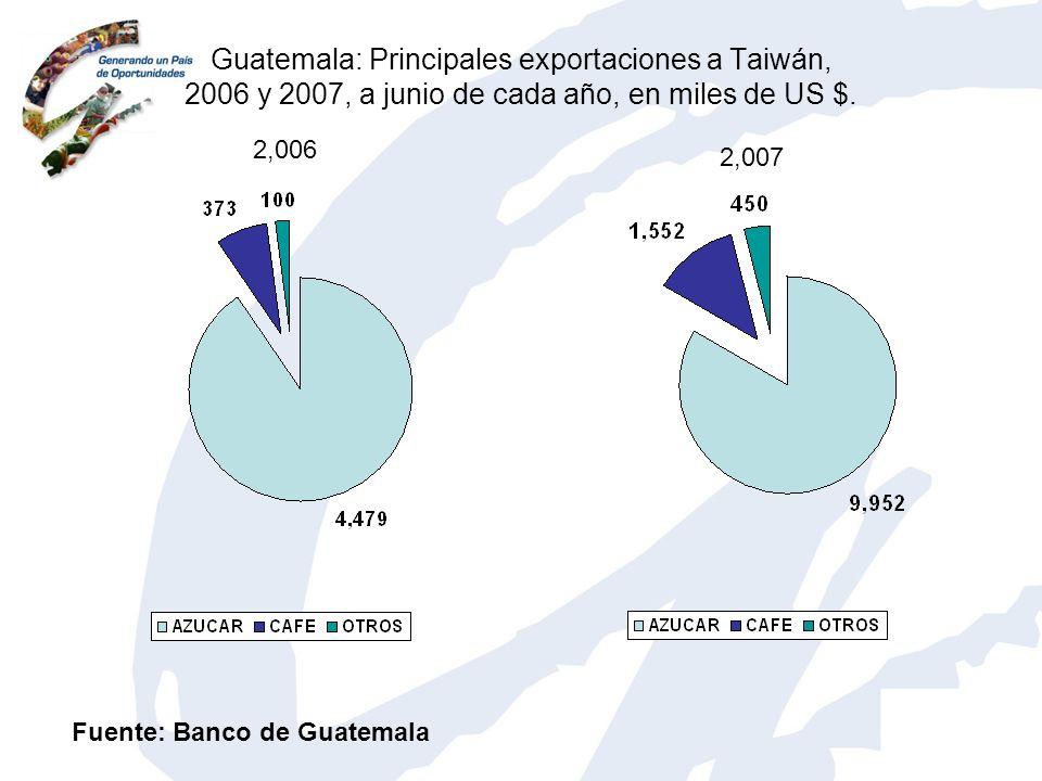Guatemala: Principales exportaciones a Taiwán, 2006 y 2007, a junio de cada año, en miles de US $. Fuente: Banco de Guatemala 2,006 2,007