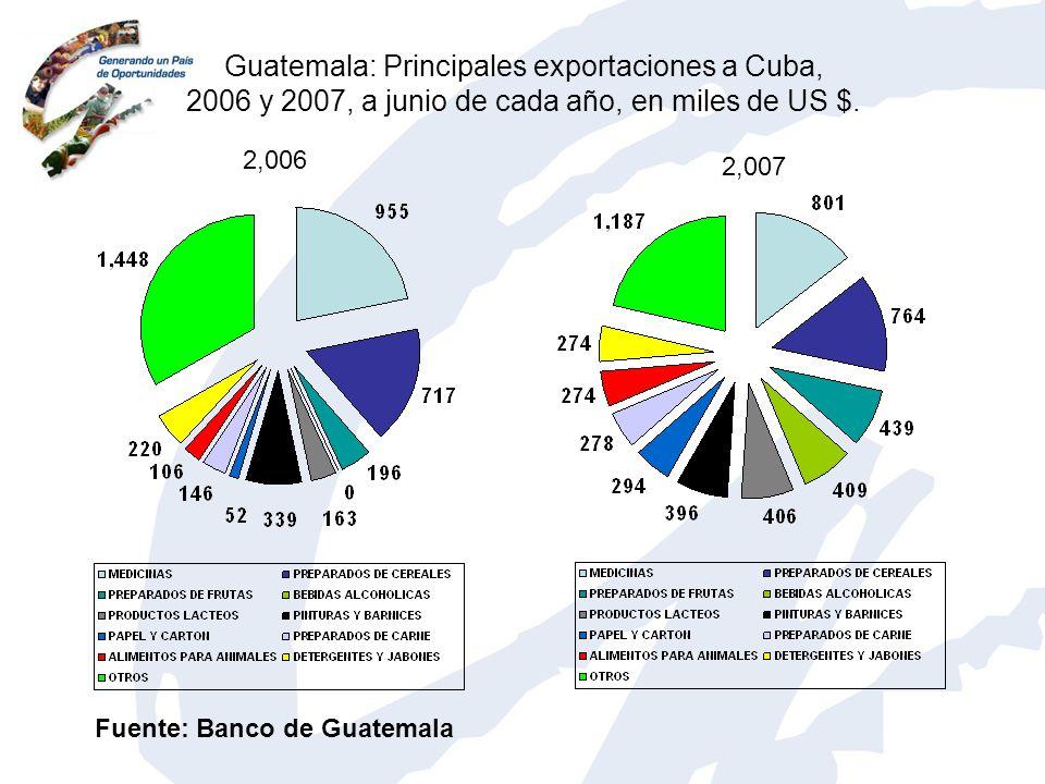 Guatemala: Principales exportaciones a Cuba, 2006 y 2007, a junio de cada año, en miles de US $. 2,006 2,007 Fuente: Banco de Guatemala