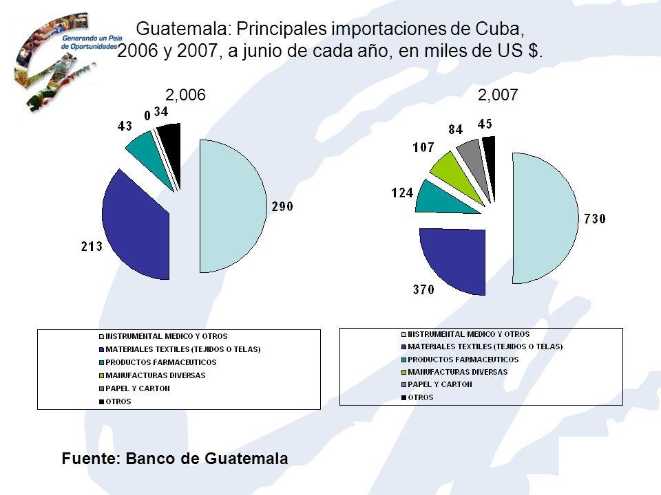 Guatemala: Principales importaciones de Cuba, 2006 y 2007, a junio de cada año, en miles de US $. 2,0062,007 Fuente: Banco de Guatemala