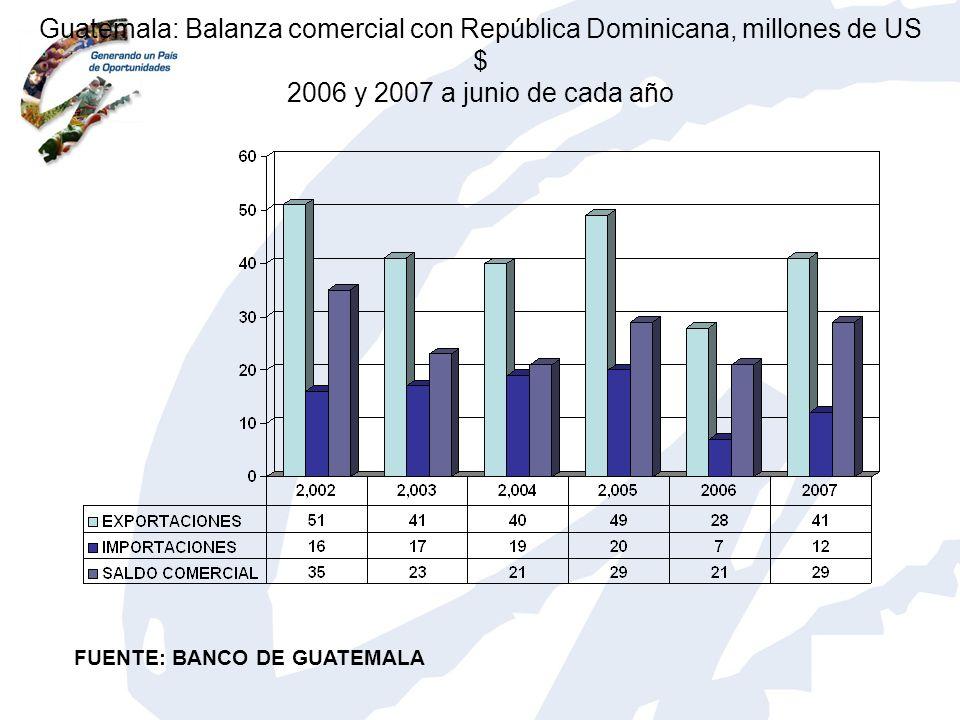 Guatemala: Balanza comercial con República Dominicana, millones de US $ 2006 y 2007 a junio de cada año FUENTE: BANCO DE GUATEMALA