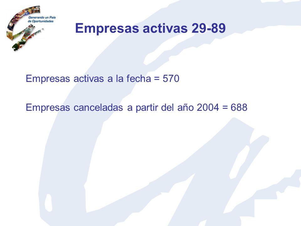 Empresas activas 29-89 Empresas activas a la fecha = 570 Empresas canceladas a partir del año 2004 = 688