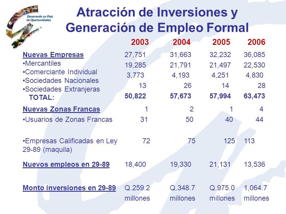 Atracción de Inversiones y Generación de Empleo Formal Nuevas Empresas Mercantiles Comerciante Individual Sociedades Nacionales Sociedades Extranjeras