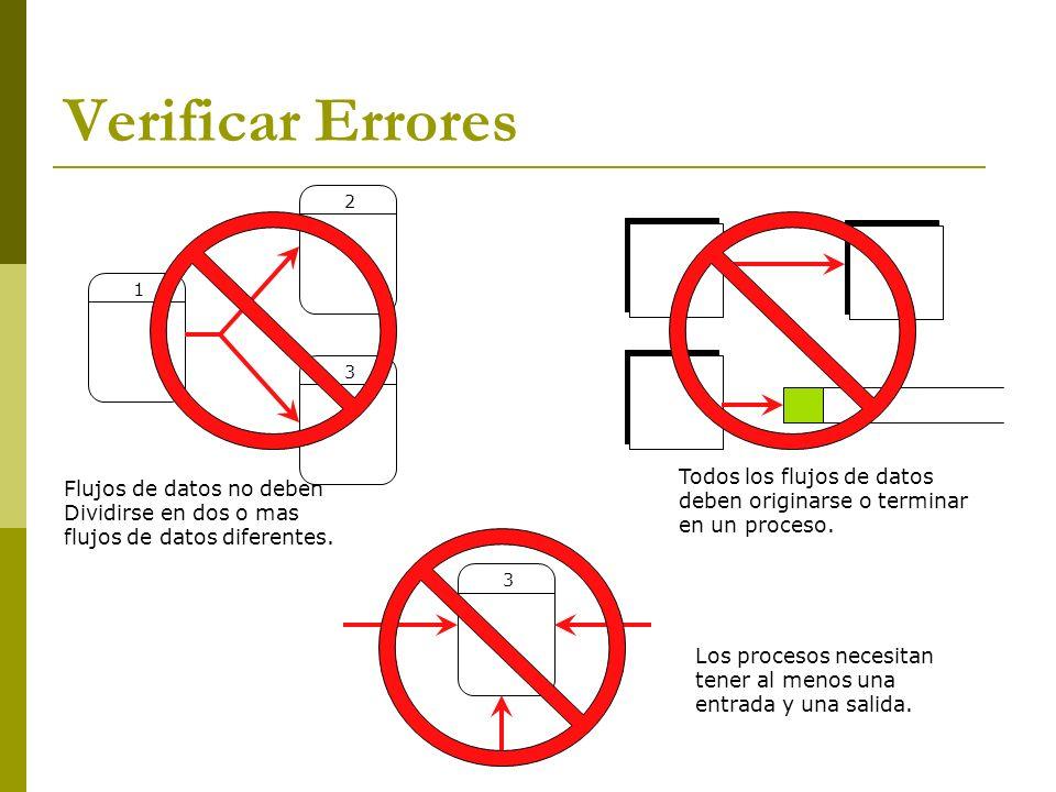 Verificar Errores 1 2 3 3 Flujos de datos no deben Dividirse en dos o mas flujos de datos diferentes. Todos los flujos de datos deben originarse o ter