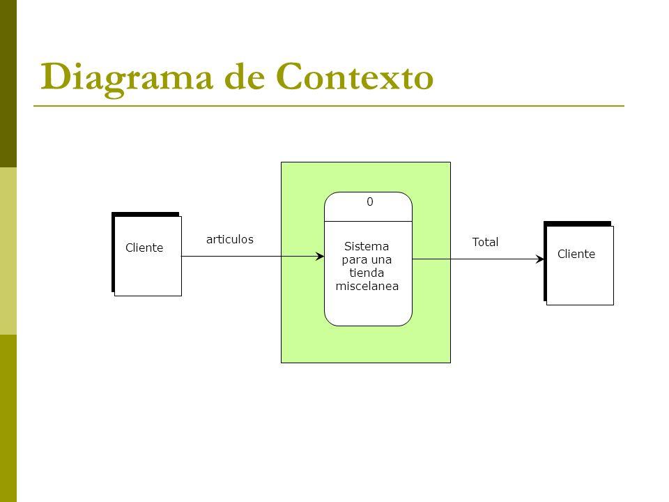 Diagrama de Contexto Cliente articulos Total Cliente Sistema para una tienda miscelanea 0