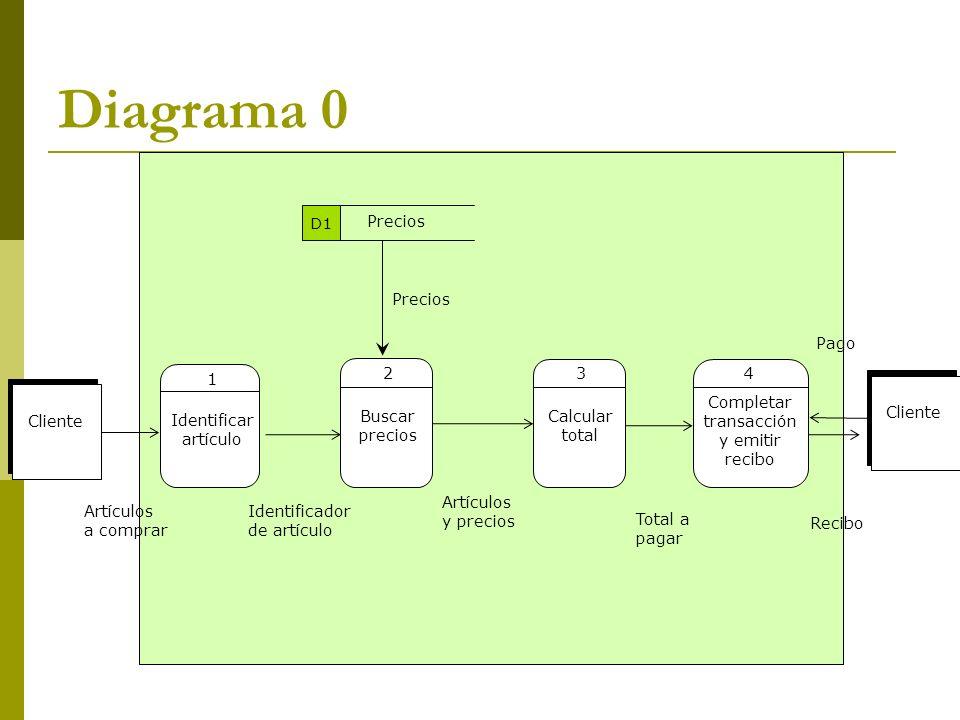 Diagrama 0 Artículos y precios Buscar precios 2 Calcular total 3 Precios Total a pagar Identificar artículo 1 Completar transacción y emitir recibo 4