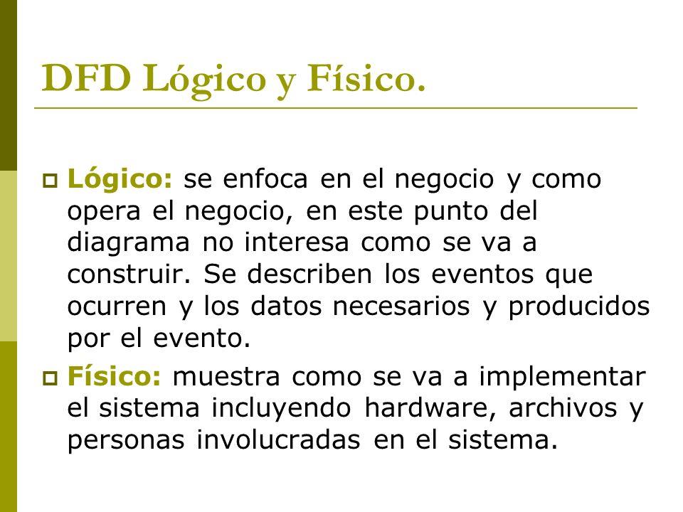 DFD Lógico y Físico. Lógico: se enfoca en el negocio y como opera el negocio, en este punto del diagrama no interesa como se va a construir. Se descri