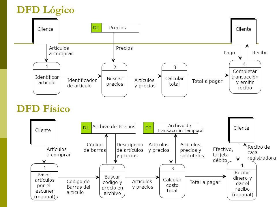 DFD Lógico Artículos y precios Buscar precios 2 Calcular total 3 Precios Total a pagar Identificar artículo 1 Completar transacción y emitir recibo 4