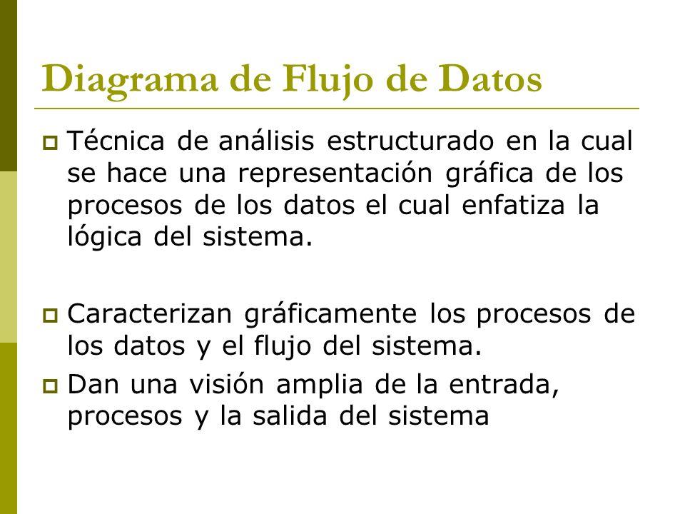 Simbología (Gane & Sarson) Entidad Proceso Flujo de Datos Almacén de Información Símbolos usados para dibujar el movimiento de los DFD.