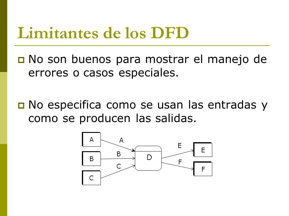 Limitantes de los DFD No son buenos para mostrar el manejo de errores o casos especiales. No especifica como se usan las entradas y como se producen l