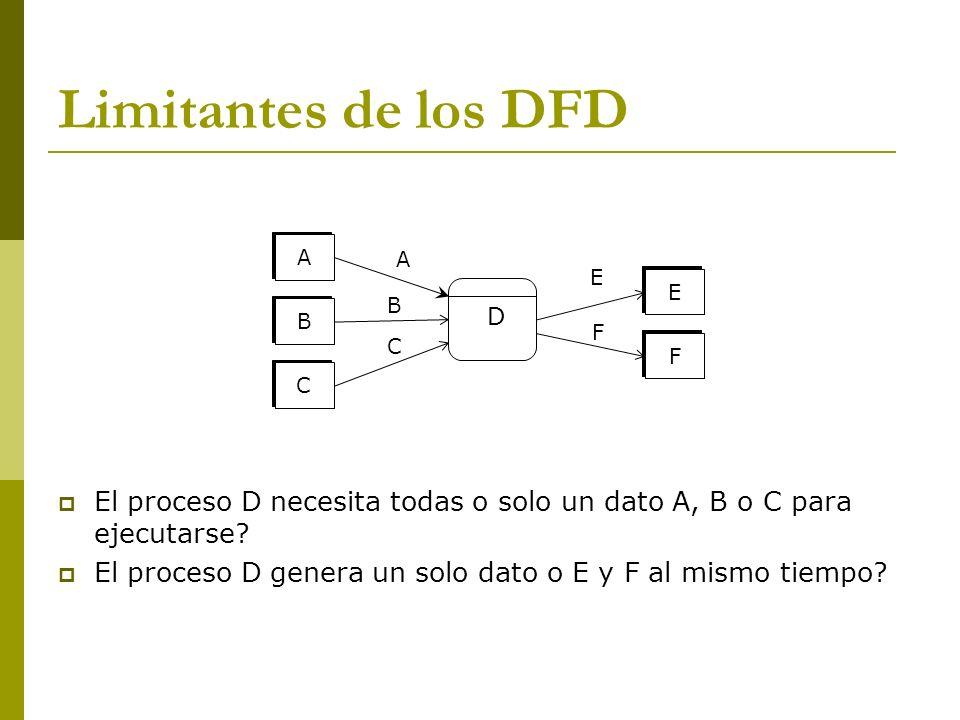 Limitantes de los DFD A D B C E F A B C E F El proceso D necesita todas o solo un dato A, B o C para ejecutarse? El proceso D genera un solo dato o E