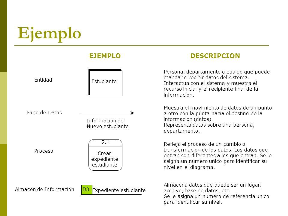 Ejemplo Entidad Proceso Flujo de Datos Almacén de Información EJEMPLO Estudiante DESCRIPCION Informacion del Nuevo estudiante Crear expediente estudia