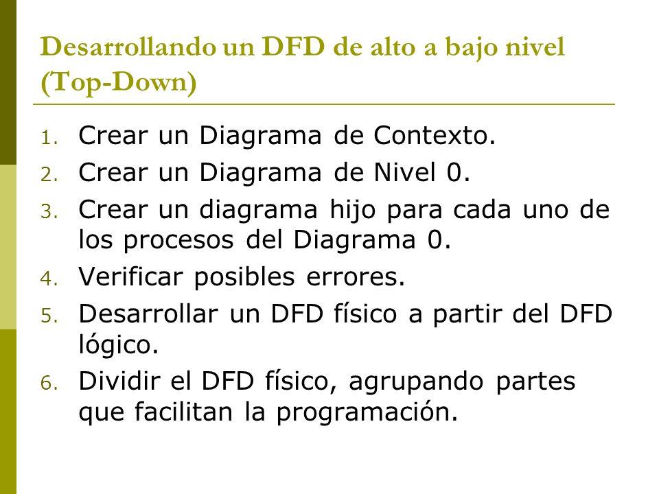 Desarrollando un DFD de alto a bajo nivel (Top-Down) 1. Crear un Diagrama de Contexto. 2. Crear un Diagrama de Nivel 0. 3. Crear un diagrama hijo para