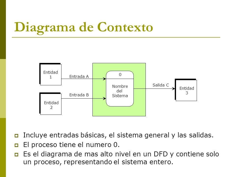 Diagrama de Contexto Entidad 1 Entidad 2 Entrada A Entrada B Salida C Entidad 3 Nombre del Sistema 0 Incluye entradas básicas, el sistema general y la