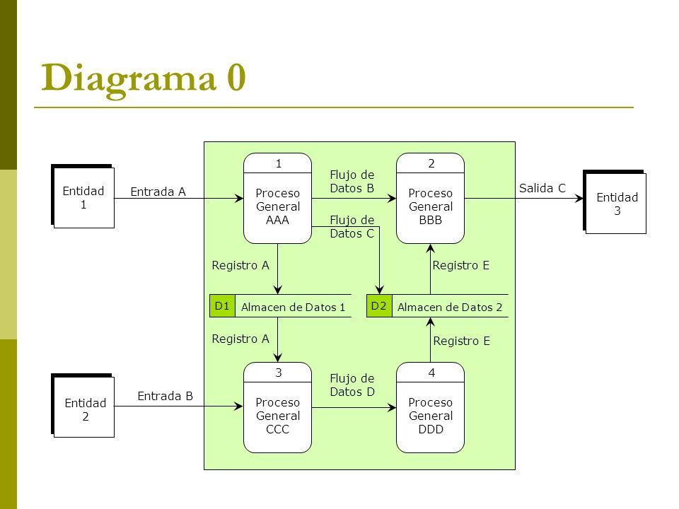 Diagrama 0 Las entradas y salidas especificadas en el diagrama de contexto se mantienen.