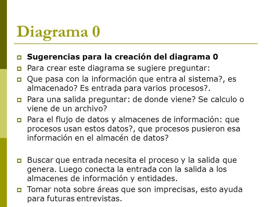 Diagrama 0 Sugerencias para la creación del diagrama 0 Para crear este diagrama se sugiere preguntar: Que pasa con la información que entra al sistema