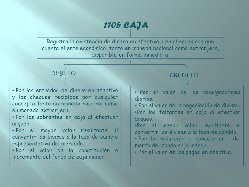 1105 CAJA Registra la existencia de dinero en efectivo o en cheques con que cuenta el ente económico, tanto en moneda nacional como extranjera, dispon