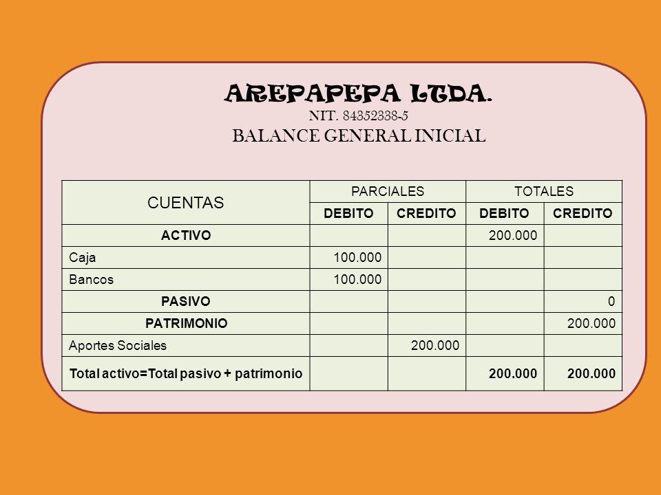 AREPAPEPA LTDA. NIT. 84352338-5 BALANCE GENERAL INICIAL CUENTAS PARCIALESTOTALES DEBITOCREDITODEBITOCREDITO ACTIVO200.000 Caja100.000 Bancos100.000 PA