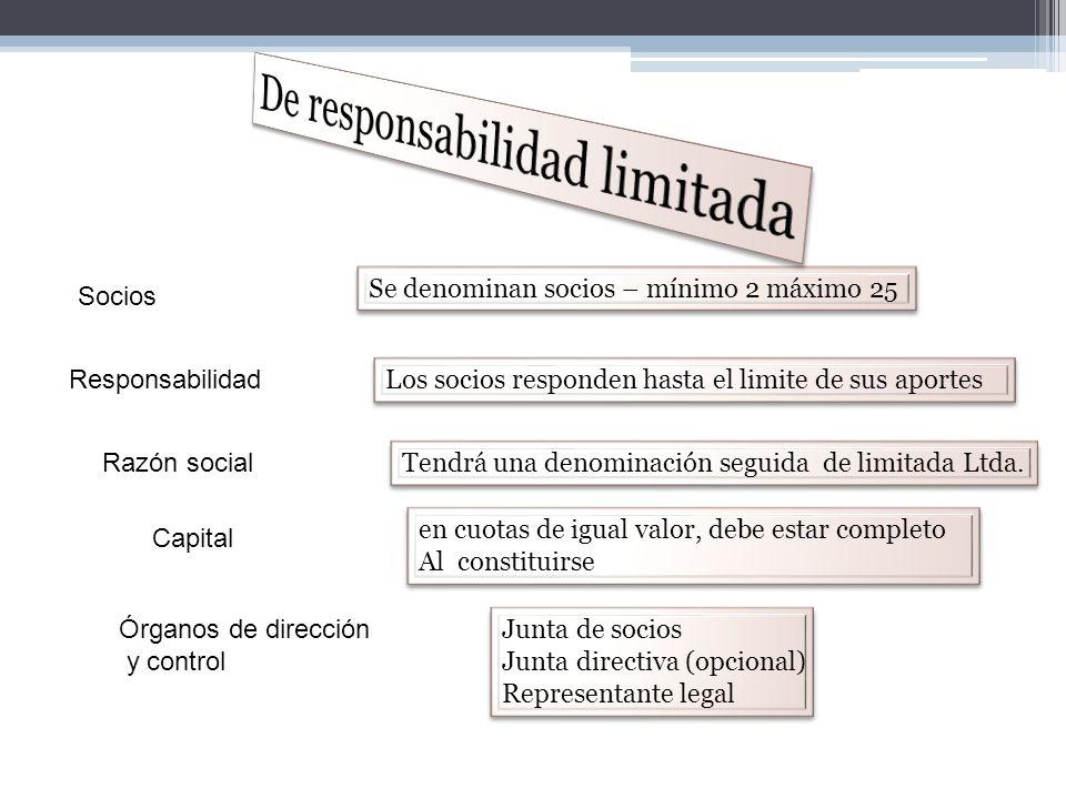 SOCIEDAD EN COMANDITA POR ACCIONES Socios Responsabilidad Razón social Capital Órganos de dirección y control Se denomina socios comanditarios (aporte