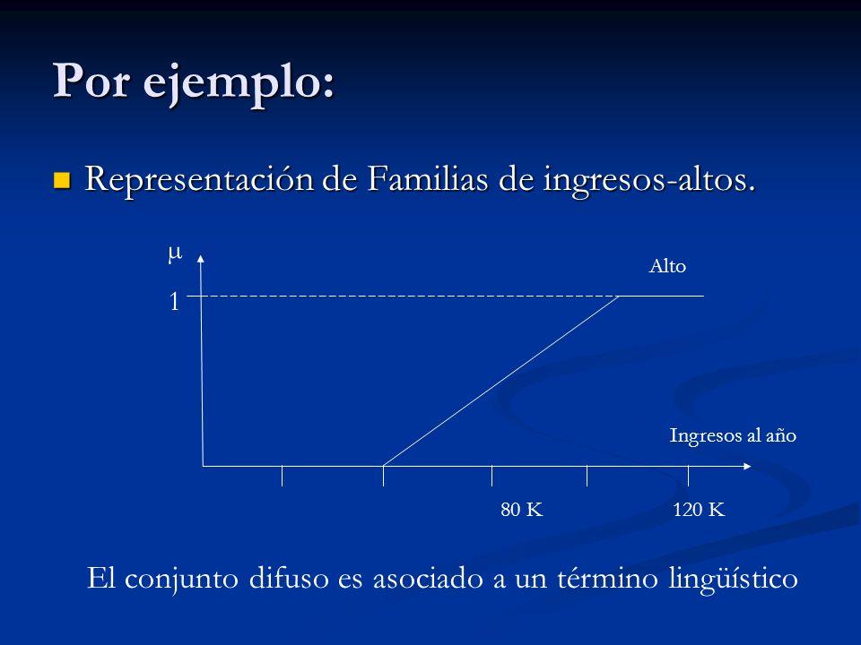 Por ejemplo: Representación de Familias de ingresos-altos. Representación de Familias de ingresos-altos. 80 K120 K Ingresos al año Alto µ1µ1 El conjun