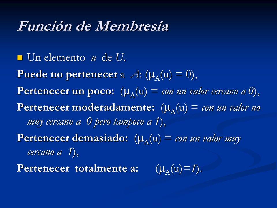 Función de Membresía Un elemento u de U. Un elemento u de U. Puede no pertenecer a A: ( A (u) = 0), Pertenecer un poco: ( A (u) = con un valor cercano
