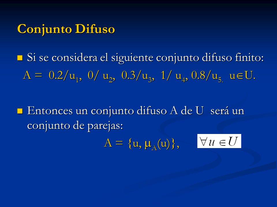 Conjunto Difuso Si se considera el siguiente conjunto difuso finito: Si se considera el siguiente conjunto difuso finito: A = 0.2/u 1, 0/ u 2, 0.3/u 3