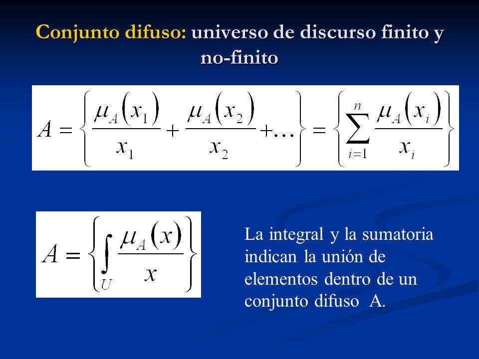 Conjunto difuso: universo de discurso finito y no-finito La integral y la sumatoria indican la unión de elementos dentro de un conjunto difuso A.