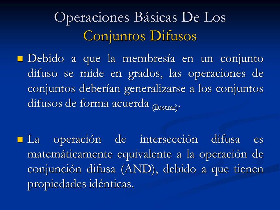 Debido a que la membresía en un conjunto difuso se mide en grados, las operaciones de conjuntos deberían generalizarse a los conjuntos difusos de form