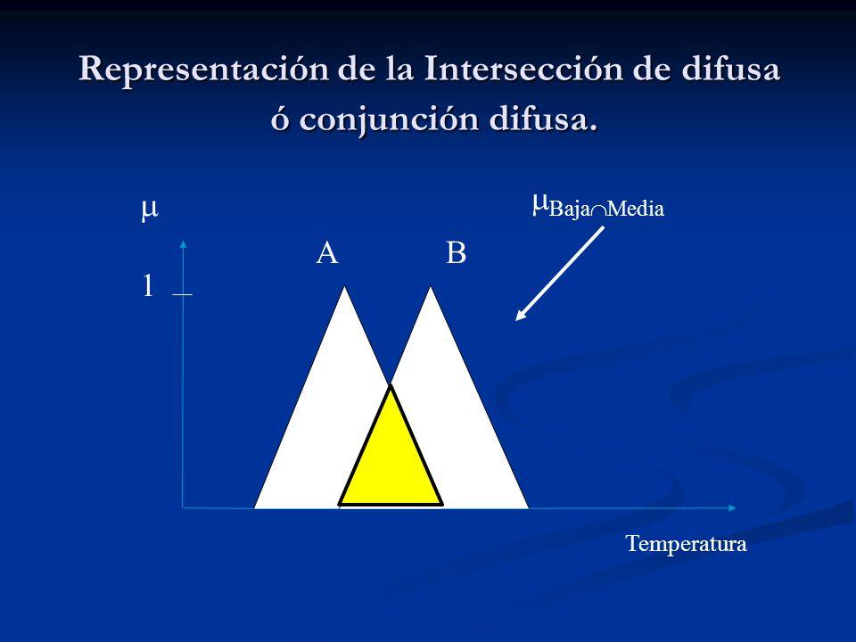 Representación de la Intersección de difusa ó conjunción difusa. 1 Temperatura A B Baja Media
