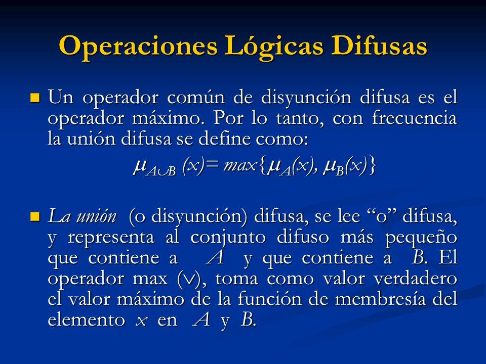 Operaciones Lógicas Difusas Un operador común de disyunción difusa es el operador máximo. Por lo tanto, con frecuencia la unión difusa se define como: