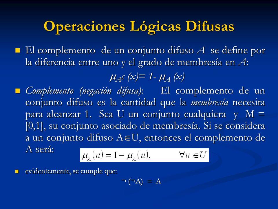 Operaciones Lógicas Difusas El complemento de un conjunto difuso A se define por la diferencia entre uno y el grado de membresía en A: El complemento