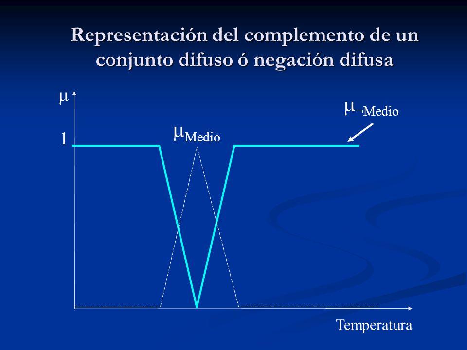 Representación del complemento de un conjunto difuso ó negación difusa Medio ¬Medio 1 Temperatura