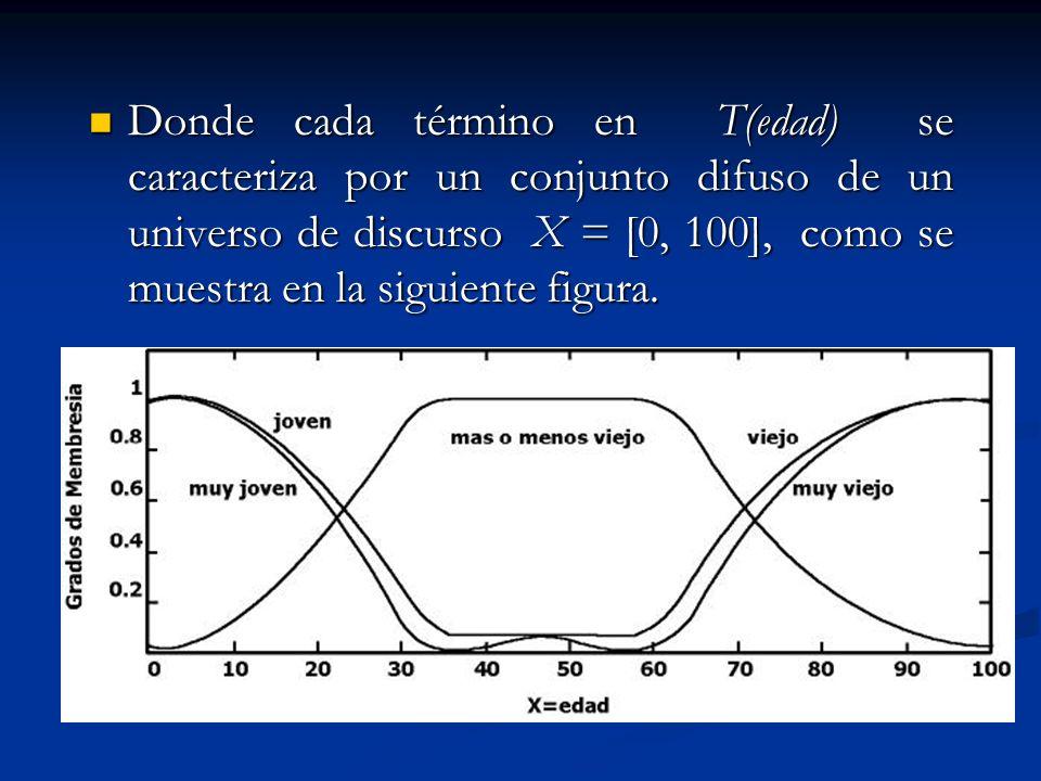 Donde cada término en T(edad) se caracteriza por un conjunto difuso de un universo de discurso X = [0, 100], como se muestra en la siguiente figura. D