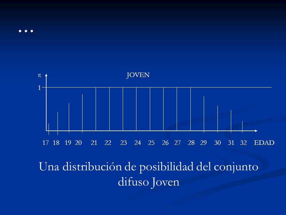 … 17 18 19 20 21 22 23 24 25 26 27 28 29 30 31 32 EDAD π1π1 JOVEN Una distribución de posibilidad del conjunto difuso Joven