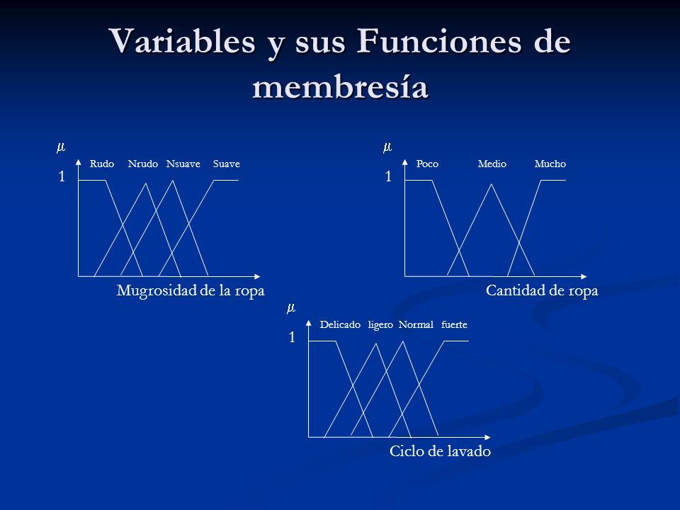 Variables y sus Funciones de membresía Mugrosidad de la ropa 1 Rudo Nrudo Nsuave Suave Cantidad de ropa 1 Poco Medio Mucho Ciclo de lavado 1 Delicado