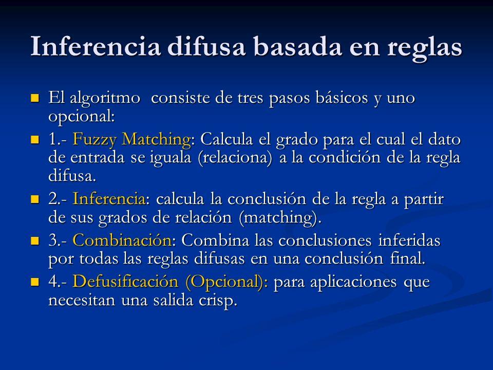 Inferencia difusa basada en reglas El algoritmo consiste de tres pasos básicos y uno opcional: El algoritmo consiste de tres pasos básicos y uno opcio