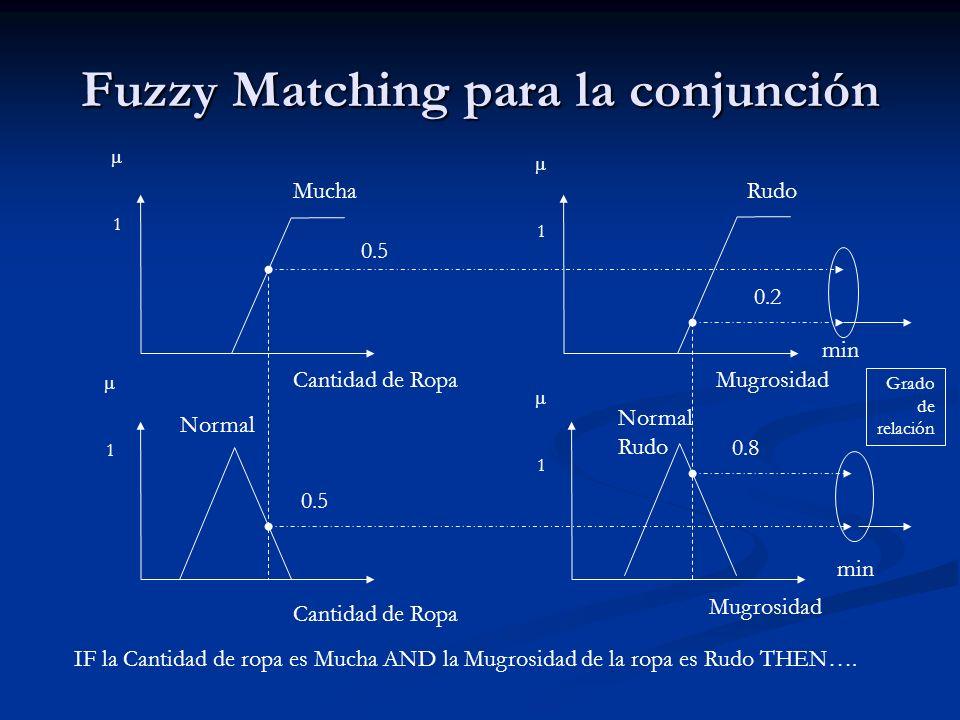 Fuzzy Matching para la conjunción MuchaRudo Normal Normal Rudo 0.5 0.2 0.8 0.5 Cantidad de Ropa Mugrosidad min Grado de relación 1 1 1 1 IF la Cantida