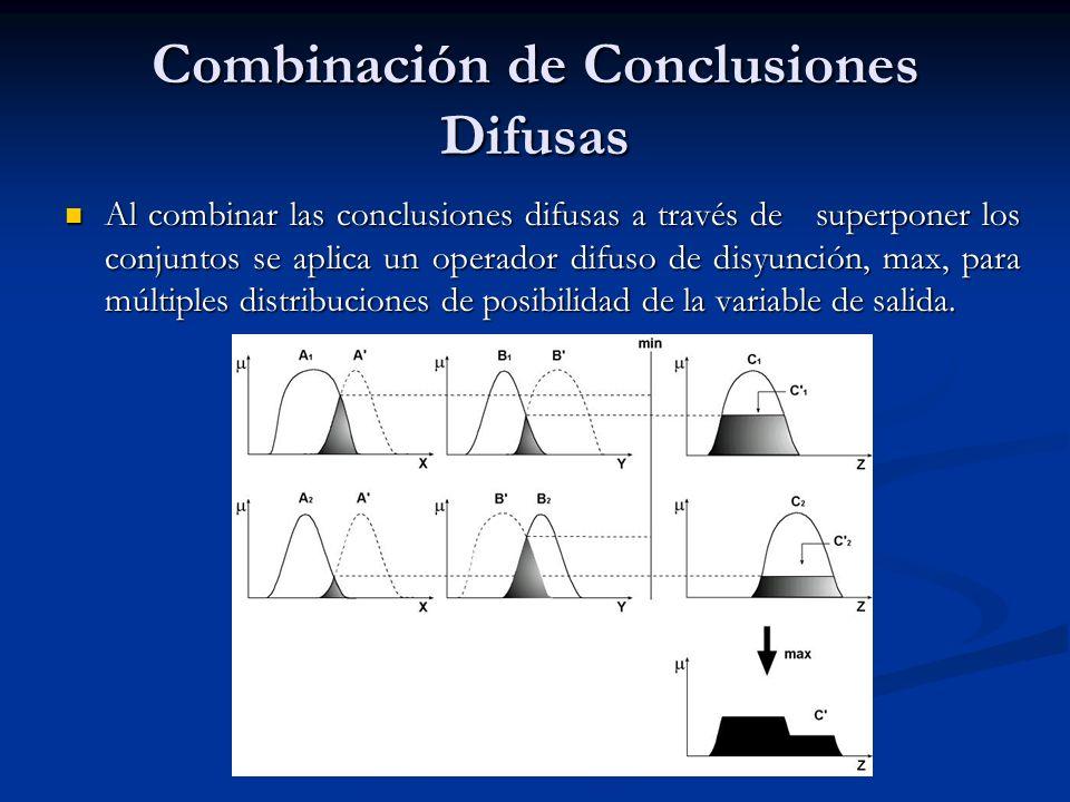 Combinación de Conclusiones Difusas Al combinar las conclusiones difusas a través de superponer los conjuntos se aplica un operador difuso de disyunci