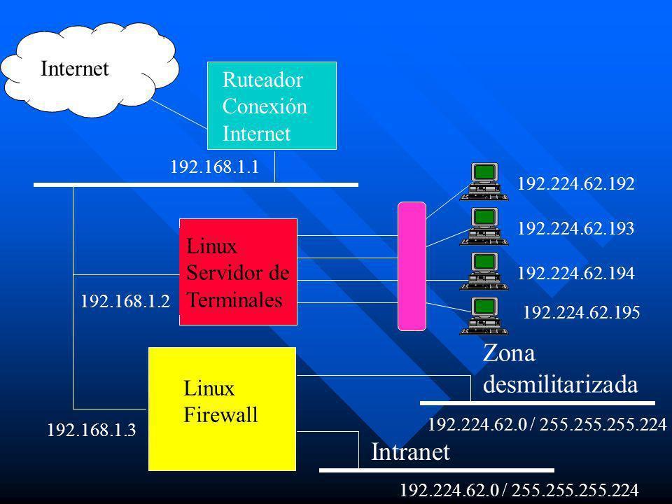 Ruteador Conexión Internet Linux Servidor de Terminales Linux Firewall Intranet Zona desmilitarizada Internet 192.168.1.2 192.168.1.3 192.168.1.1 192.