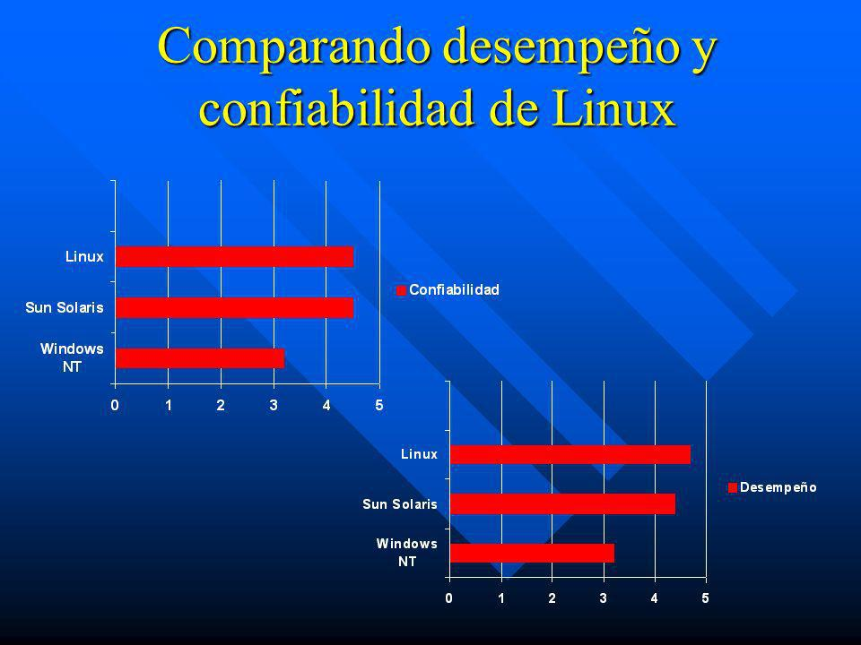 Comparando desempeño y confiabilidad de Linux