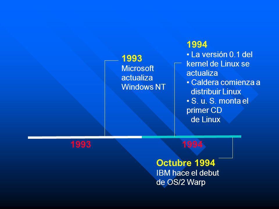 19931994 1993 Microsoft actualiza Windows NT Octubre 1994 IBM hace el debut de OS/2 Warp 1994 La versión 0.1 del kernel de Linux se actualiza Caldera