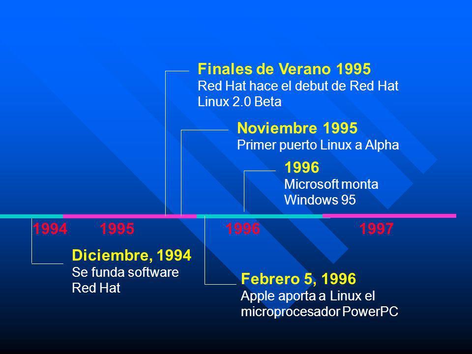 199519961997 Diciembre, 1994 Se funda software Red Hat Finales de Verano 1995 Red Hat hace el debut de Red Hat Linux 2.0 Beta Noviembre 1995 Primer pu
