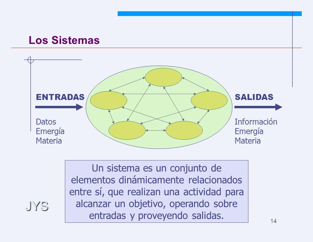 JYS 14 Los Sistemas ENTRADAS Datos Emergía Materia SALIDAS Información Emergía Materia Un sistema es un conjunto de elementos dinámicamente relacionados entre sí, que realizan una actividad para alcanzar un objetivo, operando sobre entradas y proveyendo salidas.