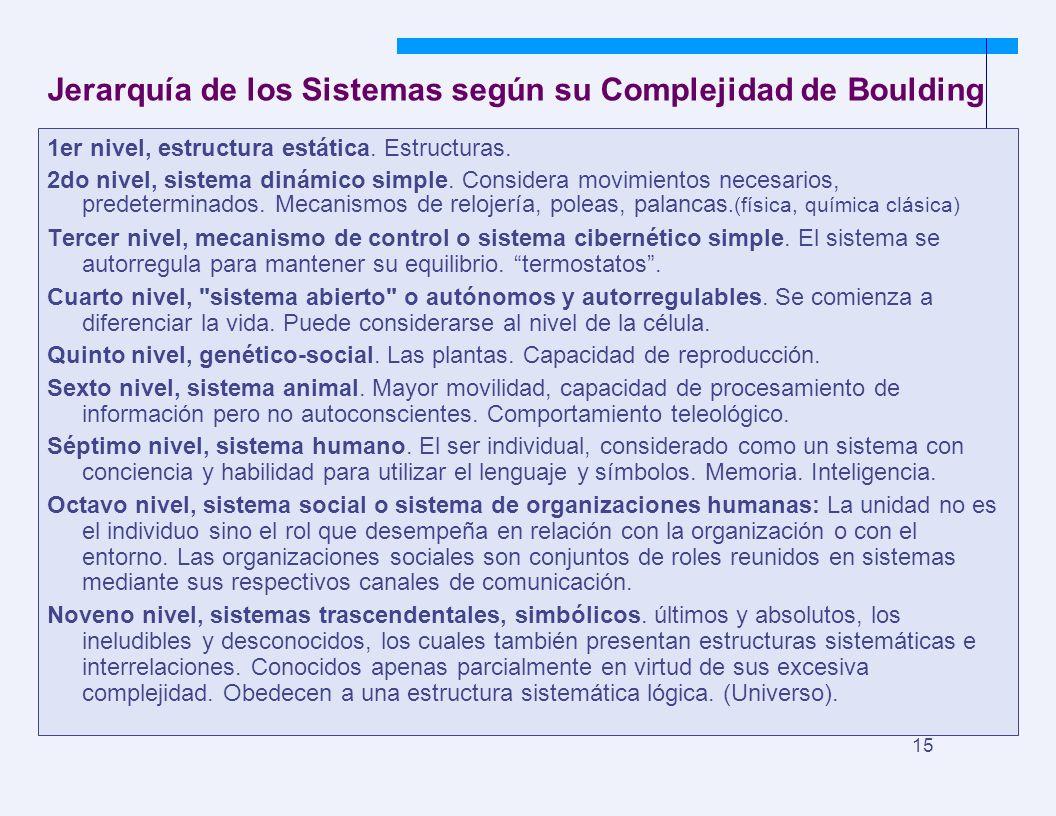 JYS 15 Jerarquía de los Sistemas según su Complejidad de Boulding 1er nivel, estructura estática. Estructuras. 2do nivel, sistema dinámico simple. Con