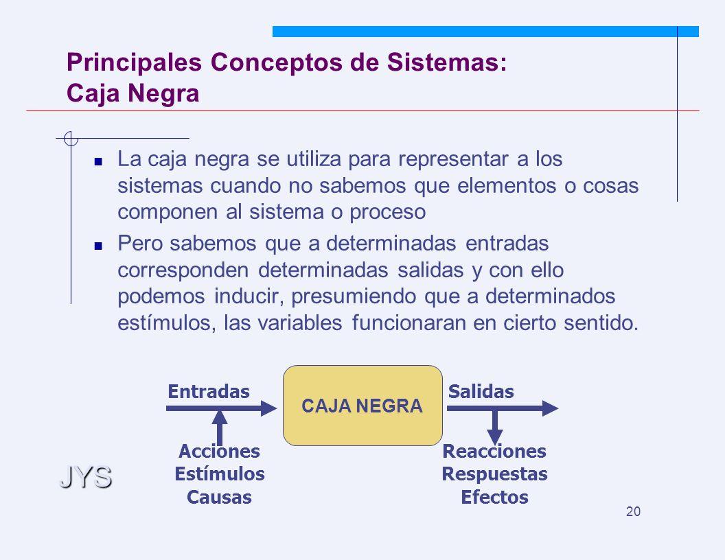 JYS 20 Principales Conceptos de Sistemas: Caja Negra La caja negra se utiliza para representar a los sistemas cuando no sabemos que elementos o cosas