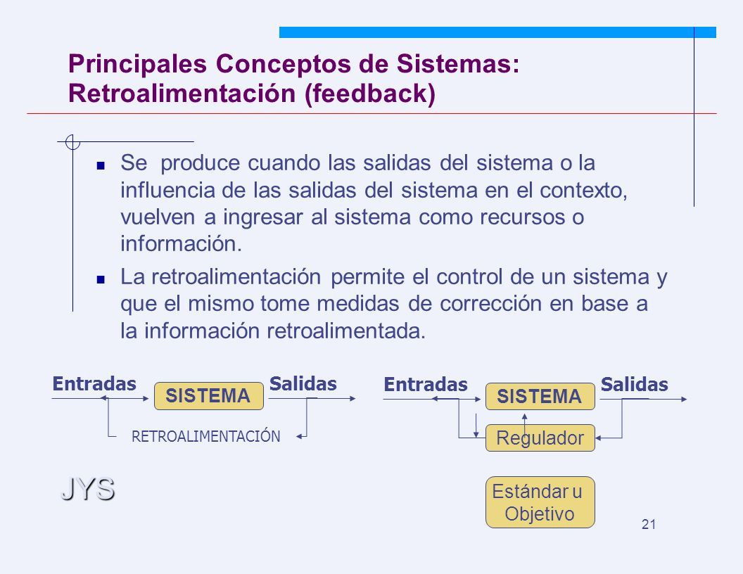 JYS 21 Principales Conceptos de Sistemas: Retroalimentación (feedback) Se produce cuando las salidas del sistema o la influencia de las salidas del sistema en el contexto, vuelven a ingresar al sistema como recursos o información.