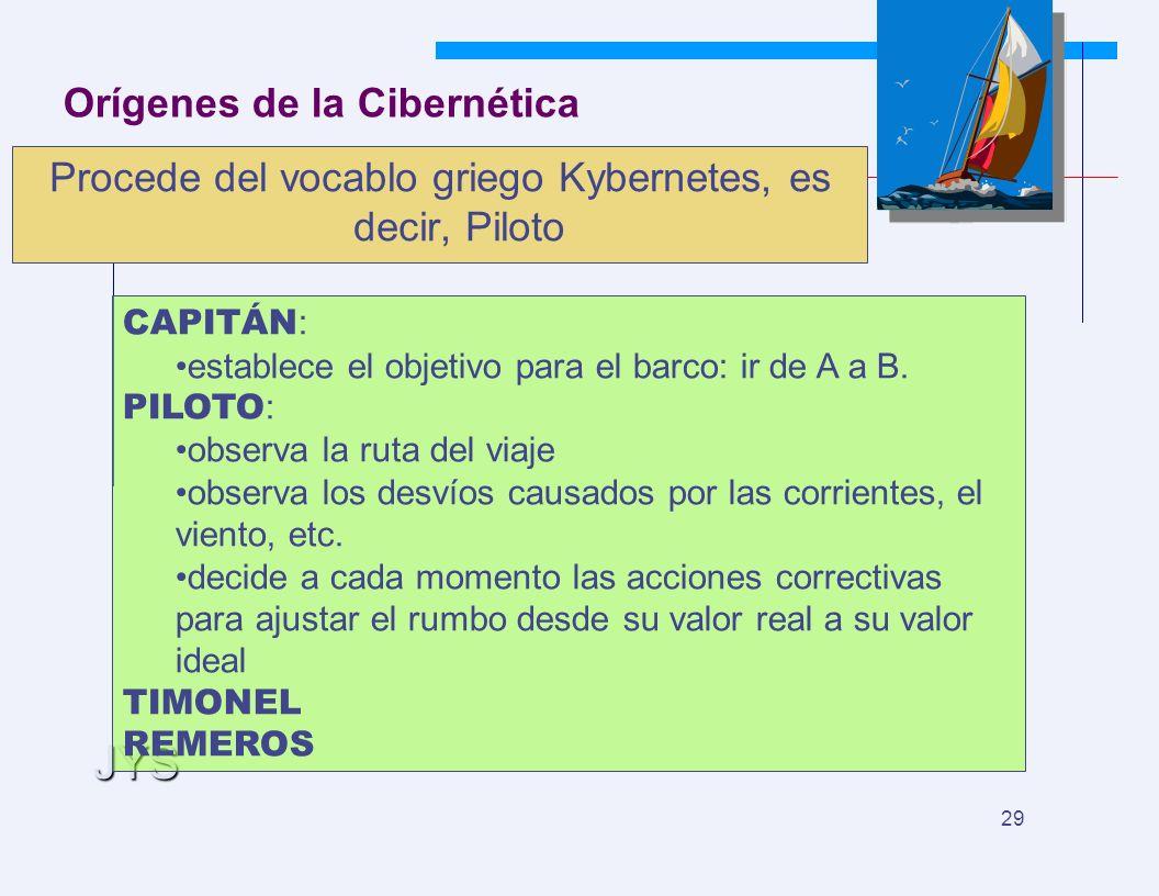 JYS 29 Orígenes de la Cibernética Procede del vocablo griego Kybernetes, es decir, Piloto CAPITÁN : establece el objetivo para el barco: ir de A a B.